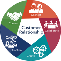 The Customer Relationship Model for Sales